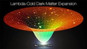 Lambda Cold Dark Matter Expansion